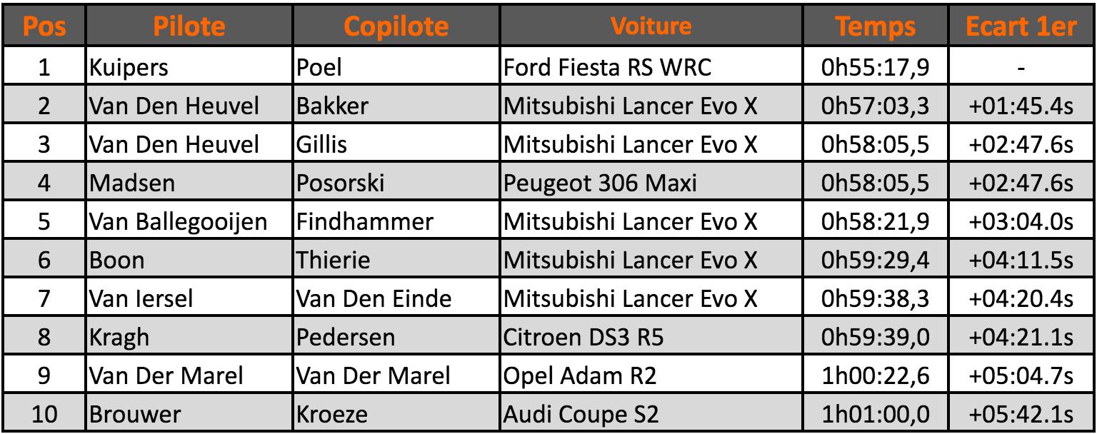 Zuiderzee Rally-2016-Top10
