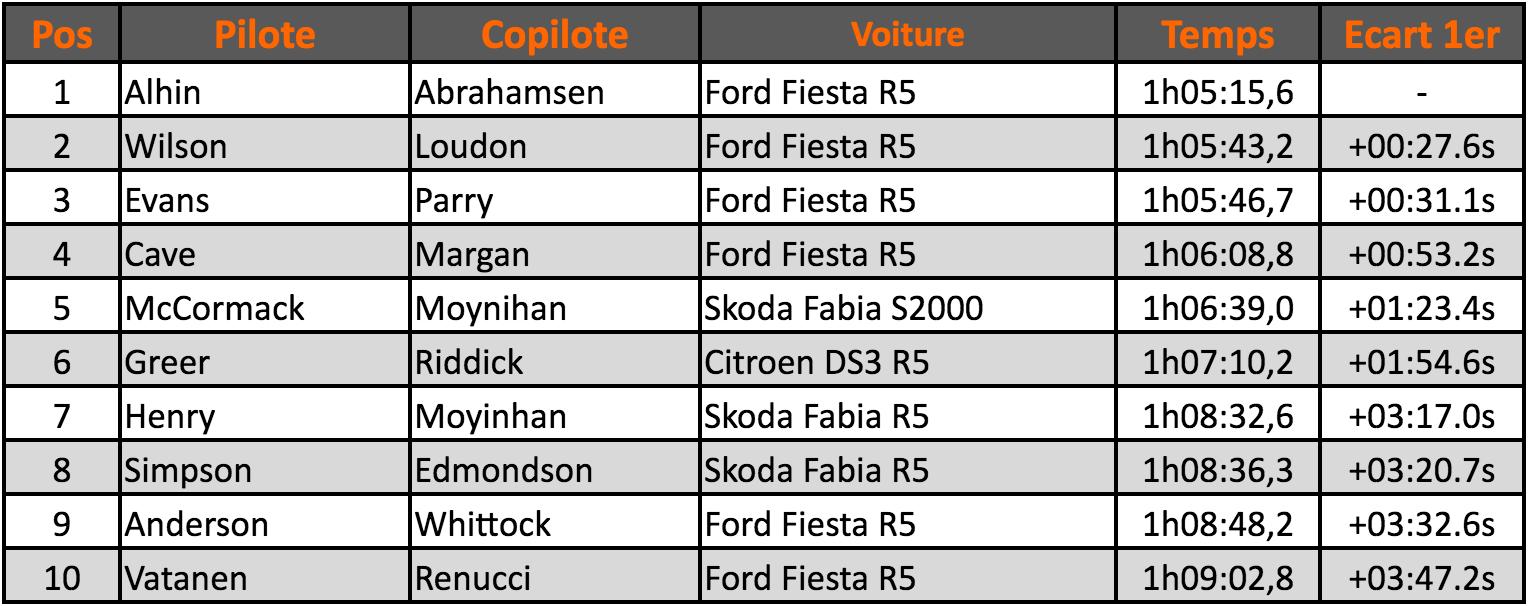 Pirelli-Classement-2016