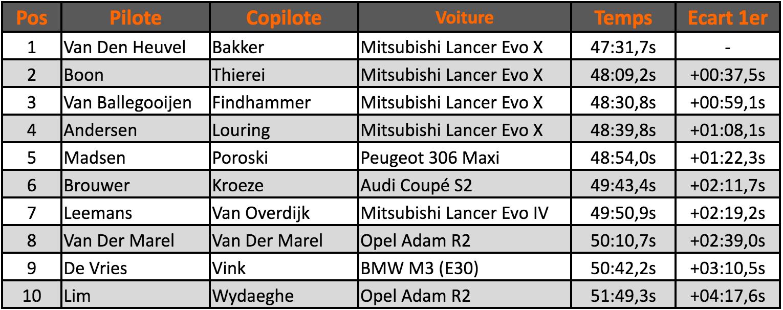 Vechtdal-Classement-2016