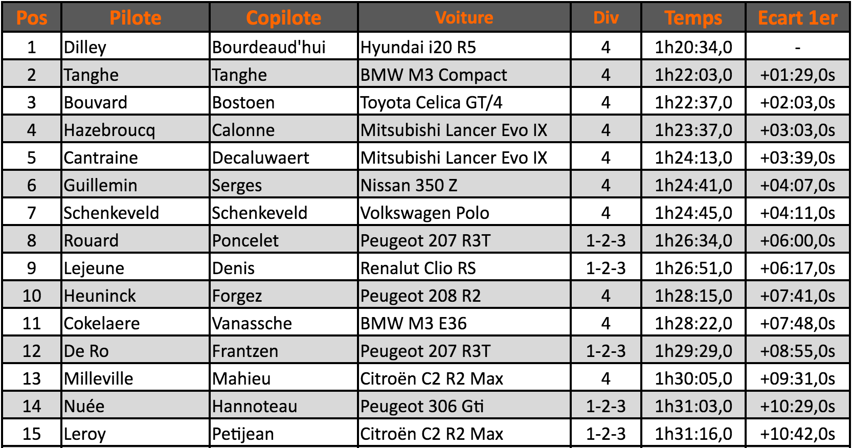 tournai-classement-2016