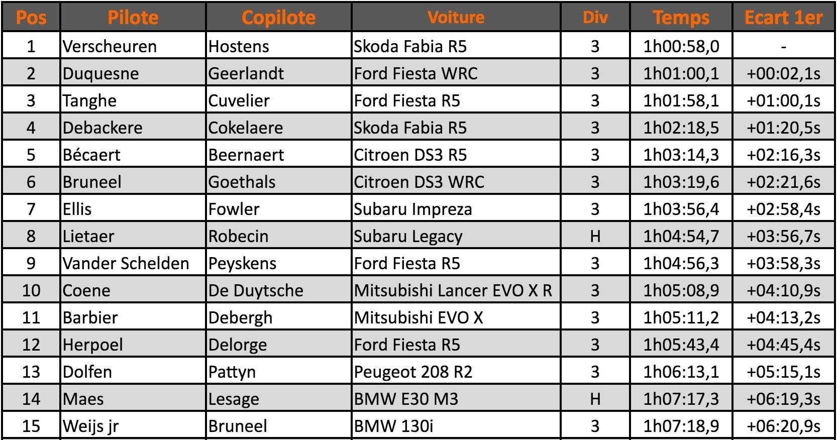 kortrijk-classement-2016