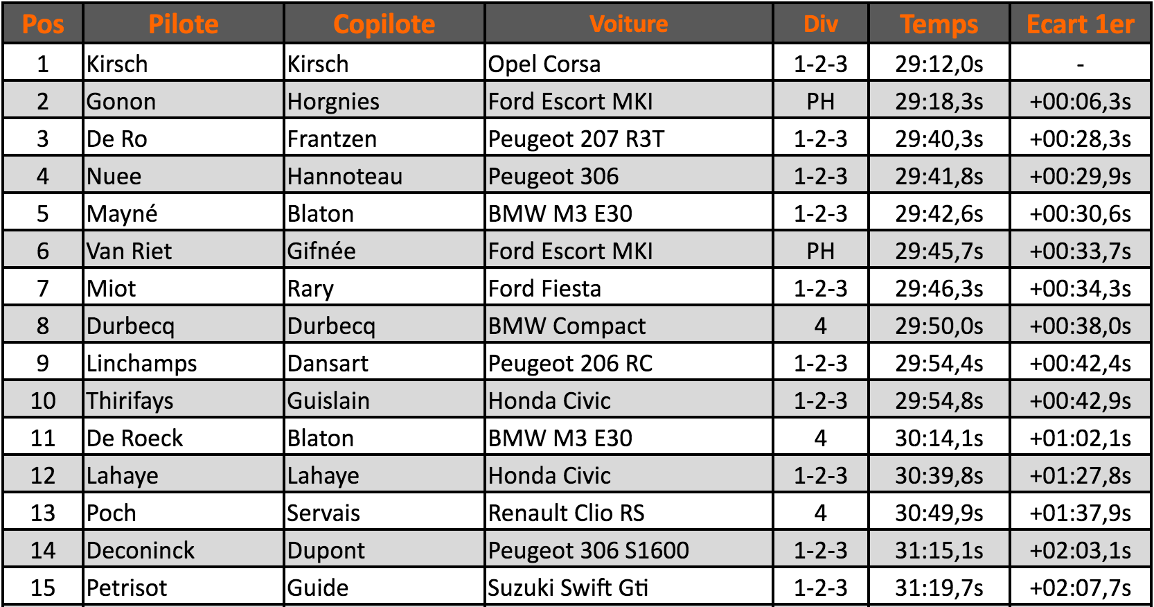 st-roch-classement-2016