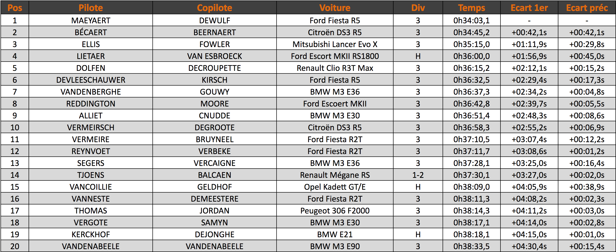 Top 15 TBR Rally 2017
