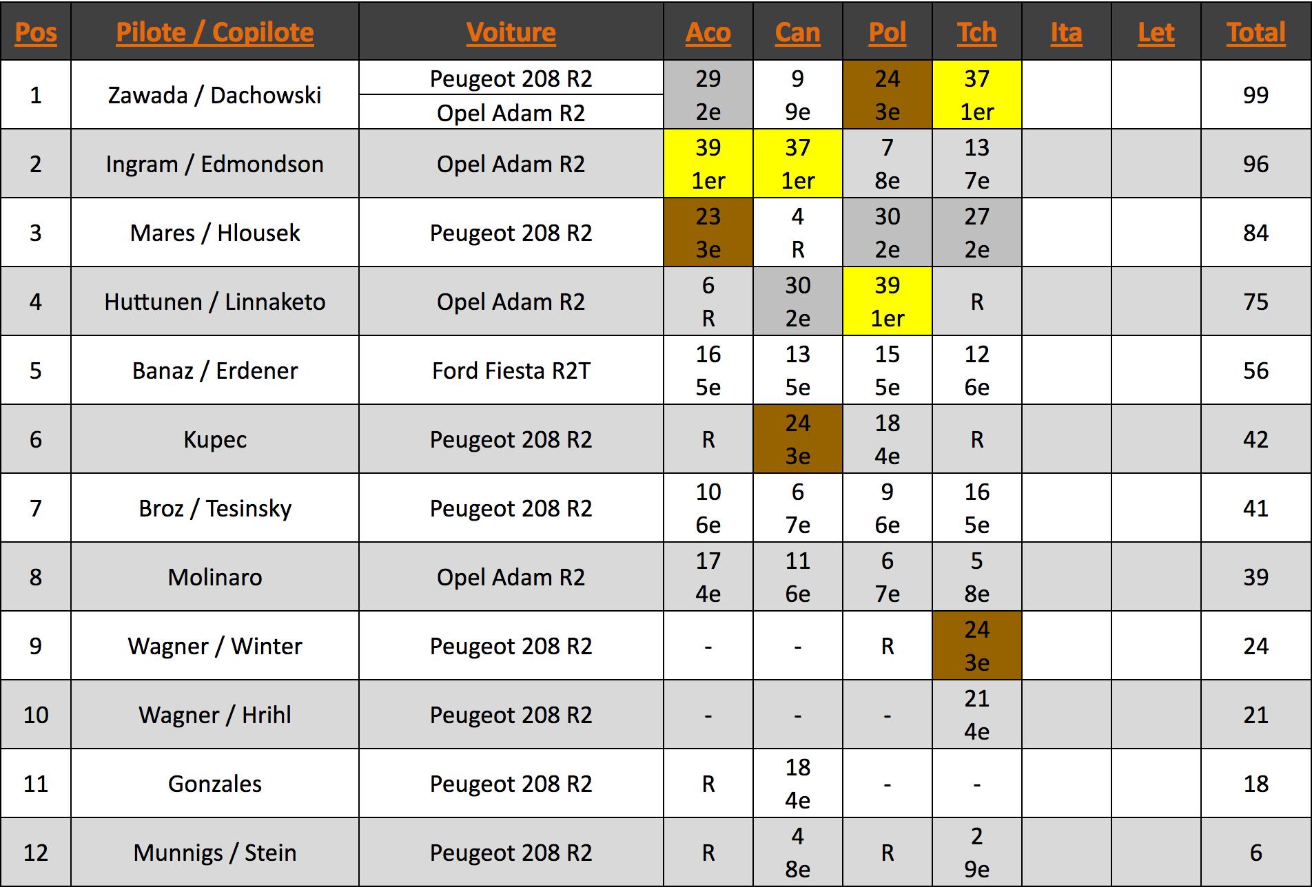 Championnat ERC Junior U27