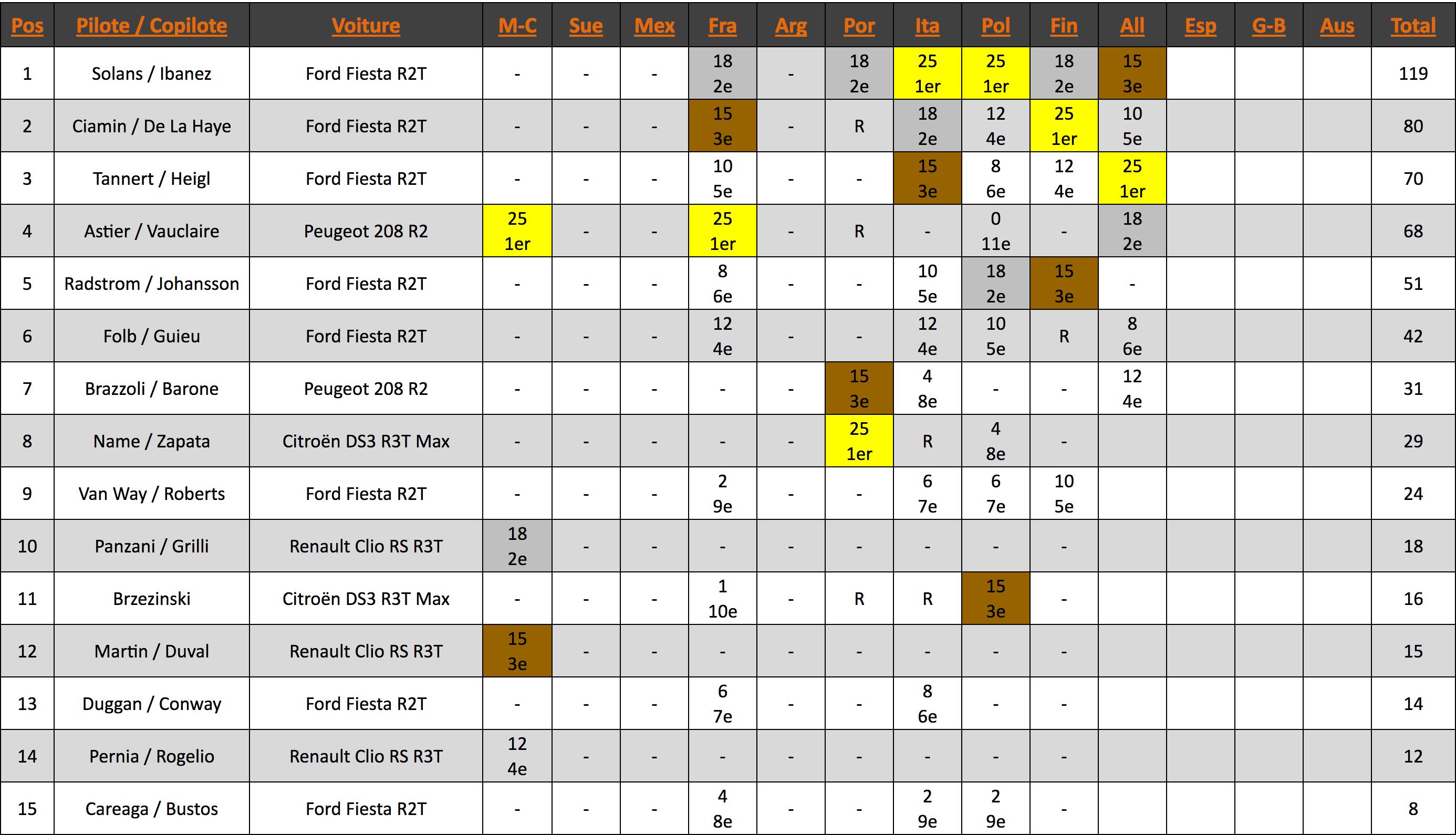 Championnat du WRC-3