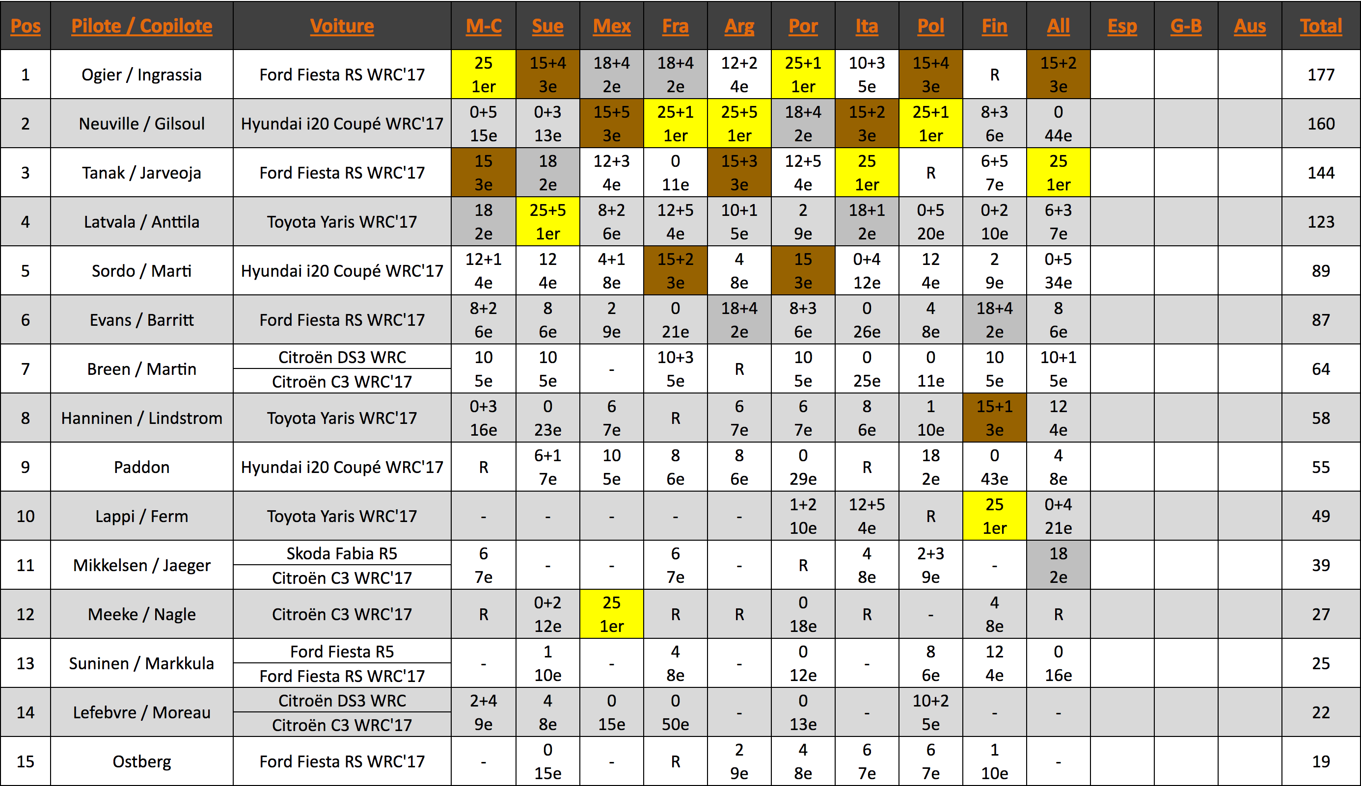 Championnat du WRC