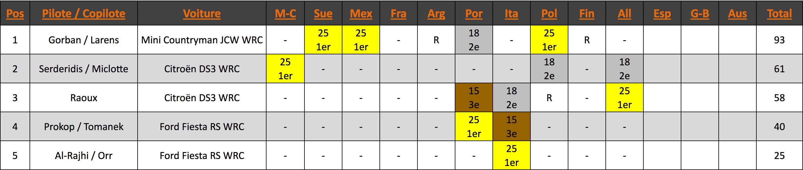 Championnat du WRC Trophy