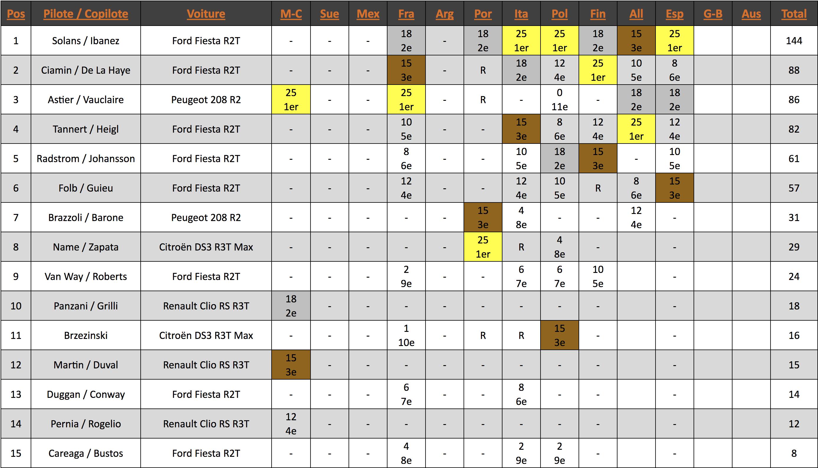 Championnat du monde WRC-3