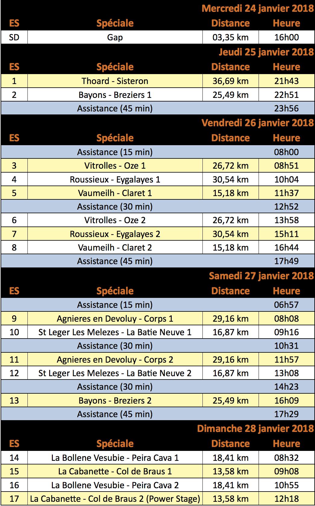 Timing Rallye Monte-Carlo 2018