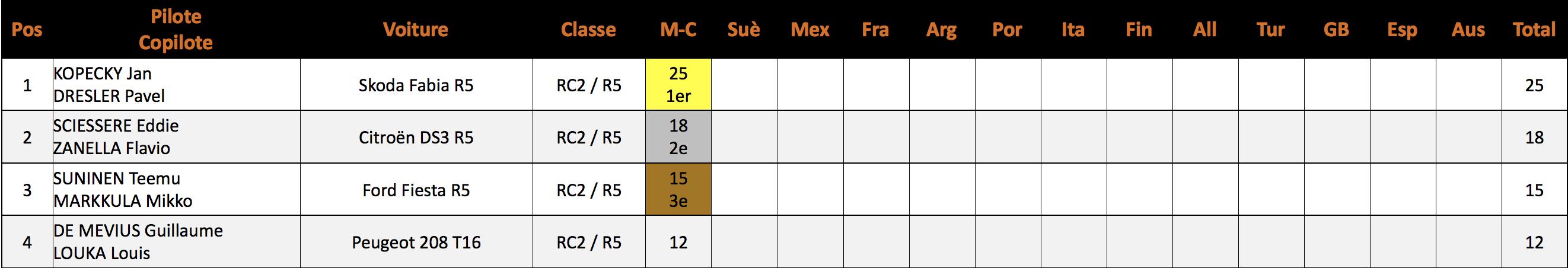 Championnat du monde WRC-2