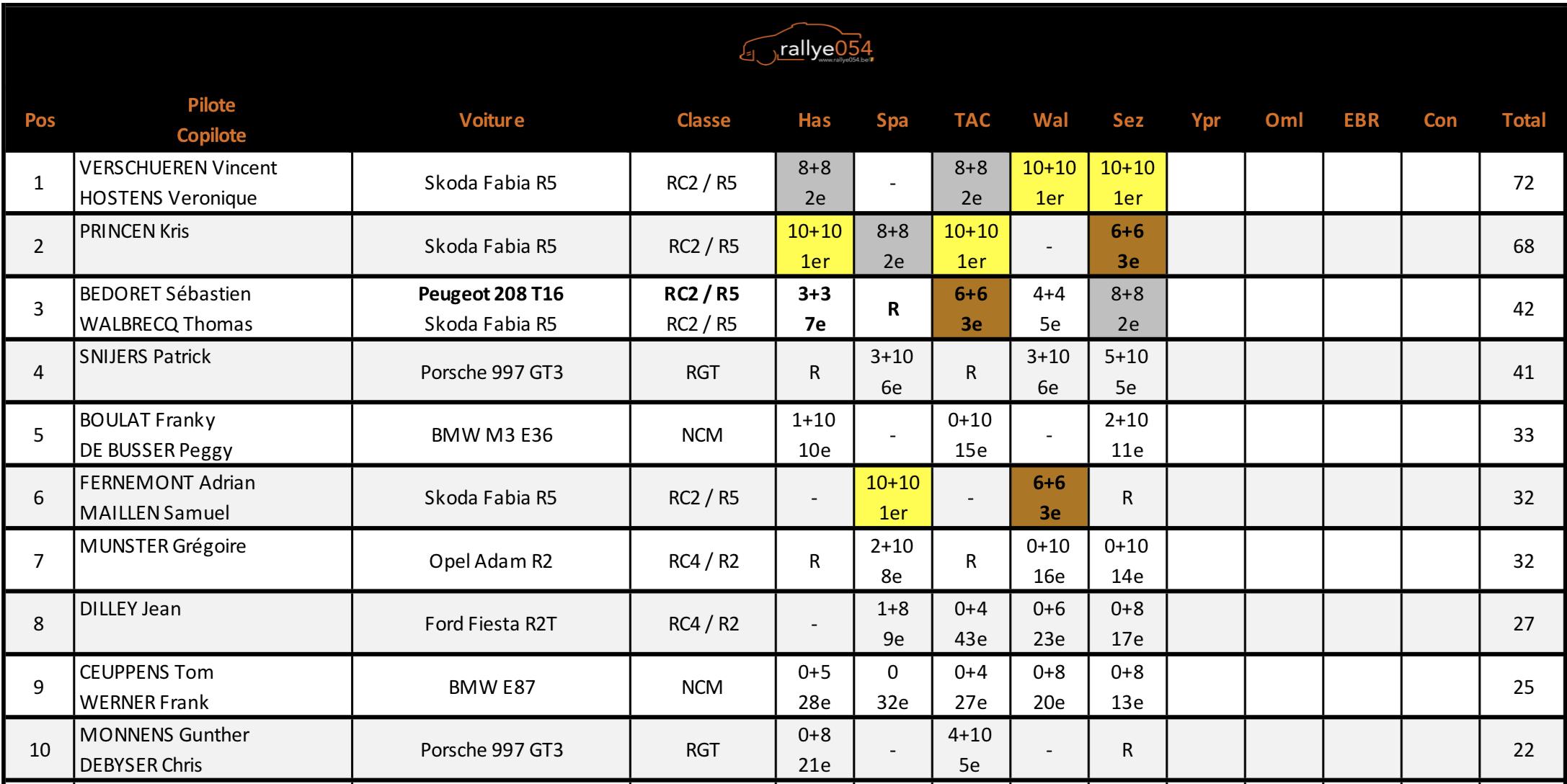 BRC-Classement-2018-rallye054.png