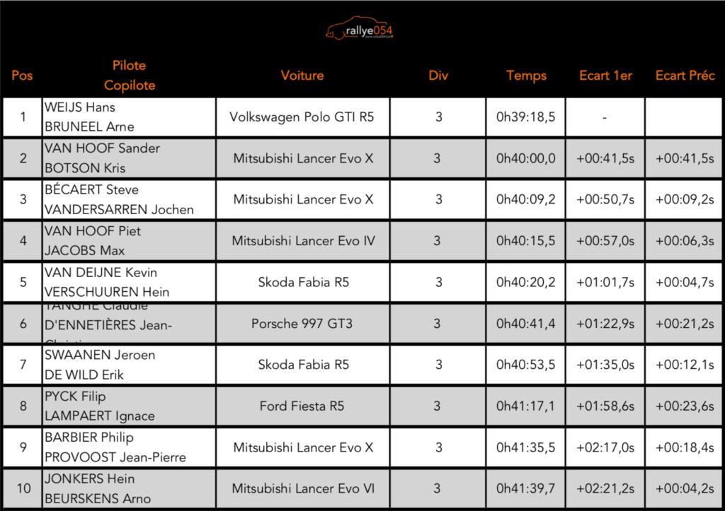 Rally van Monteberg 2019
