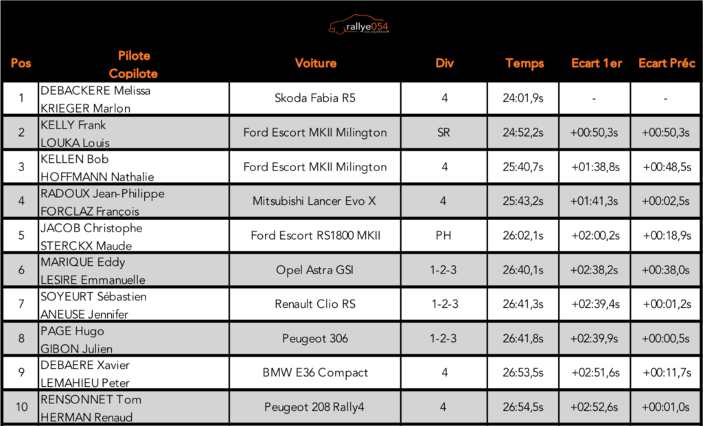 Rallye-Sprint Trèfle 2020