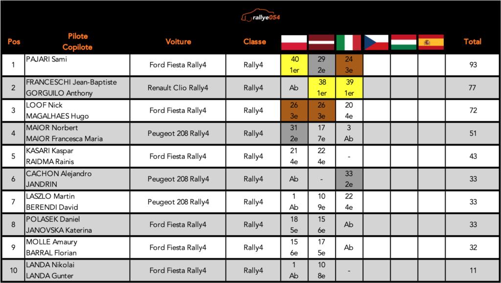 Championnat ERC 2021